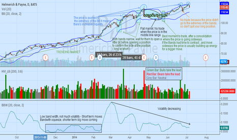 HP: Bollinger Bands to protect us from overtrading