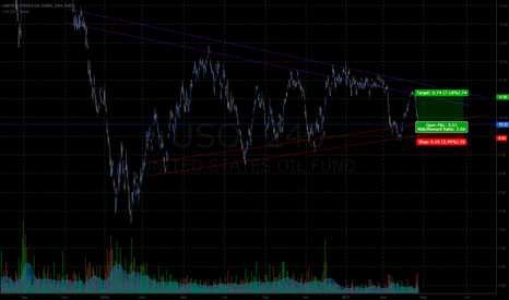 USO: USO - 1yr 4hr last shot in the wedge