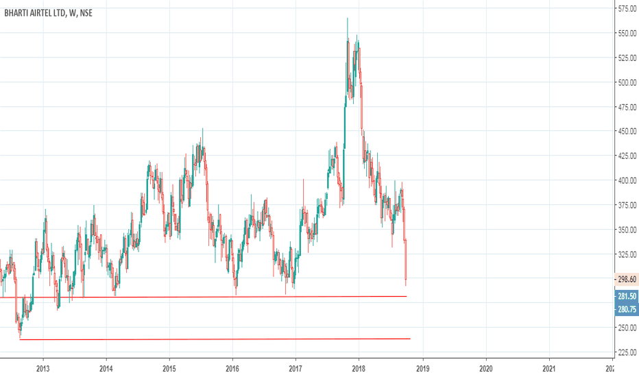 BHARTIARTL: Short if it breaks the support level