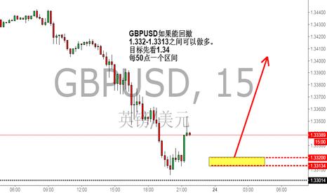 GBPUSD: GBPUSD 1.332-1.3313之间可以做多。 目标先看1.34   每50点一个区间