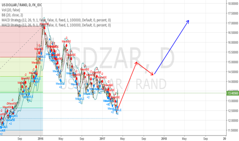 USDZAR: USDZAR, updated Gordhan impact.