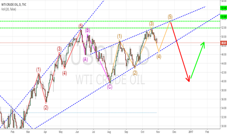 USOIL: WTI CRUDE OIL - UPWARD DIAGONAL ELLIOT WAVE