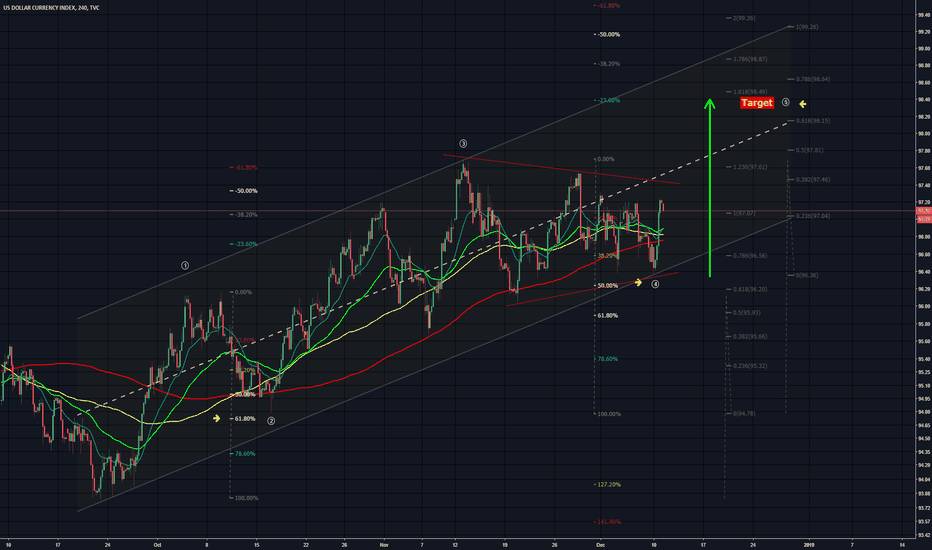DXY: 11122018 DXY