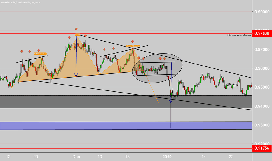 AUDCAD: the head and shoulders.