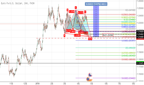EURUSD: shark and butterfly pattern and demand
