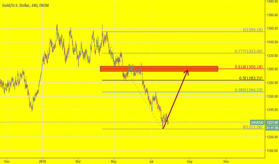 XAUUSD: Is it time for a correction in Gold?  Maybe.