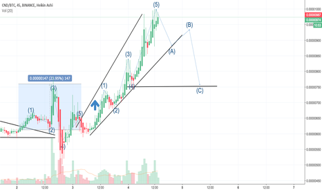 CNDBTC: CND 12345 Elliot wave topping at 999 sats, ABC correction to 750