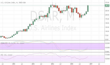 DSAR: US Airlines breaking higher - Tweet asking if it's Buffet
