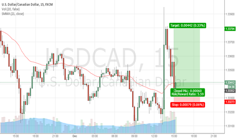 USDCAD: Long USD/CAD - Re Entry