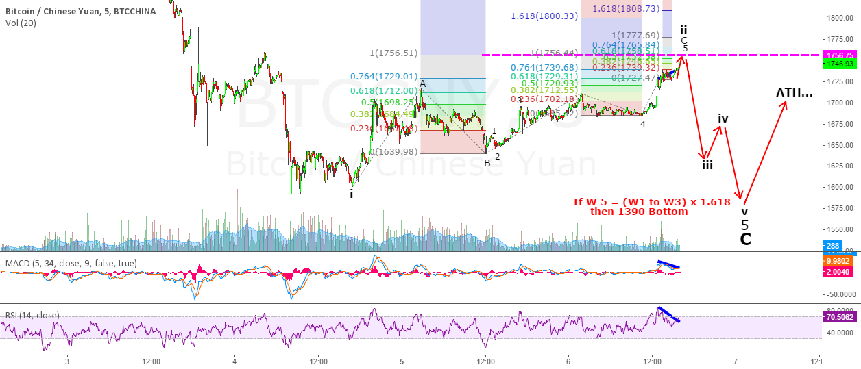BTCCNY - Zoom in: Bull Trap Before Major Move Down
