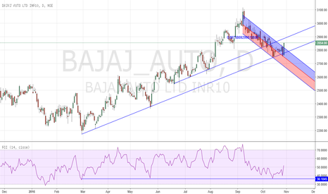 BAJAJ_AUTO: Classical trade using Trendline, Channel & Engulfing