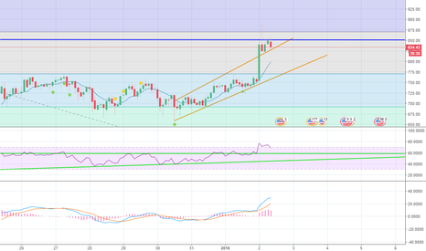 ETHUSD: ETH - Past resistance now support while pushing to break $850