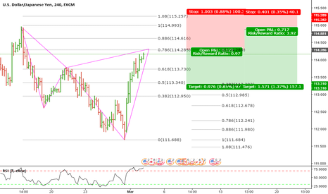 USDJPY: Bearish Cypher on USDJPY 4hr chart