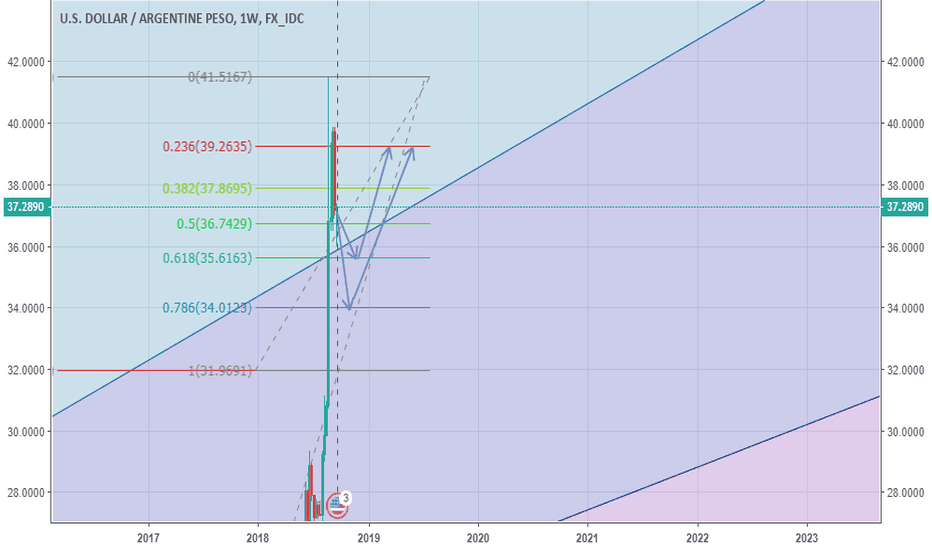 Usd Ars Chart Usd To Argentine Peso Rate Tradingview