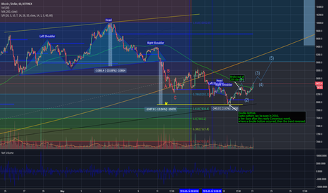 BTCUSD: 7900 was the bottom of this downtrend -Time for the Bull Market!