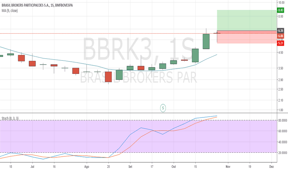BBRK3: BBRk3, possivel position