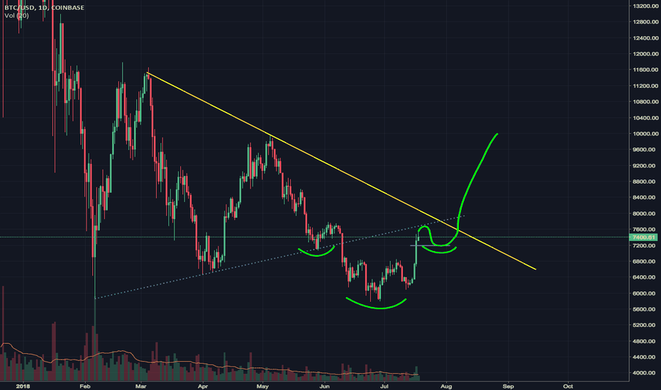 BTCUSD: BTC forming massive H&S leading to 10k ?