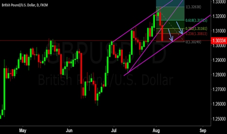 GBPUSD: GBPUSD waiting for correction