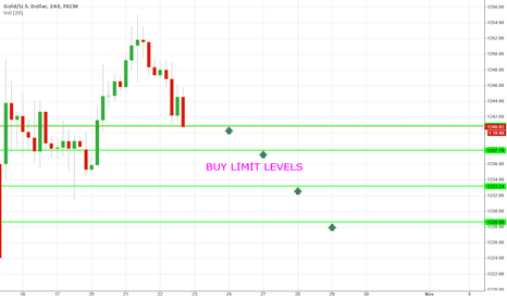XAUUSD: BUY LIMIT LEVELS