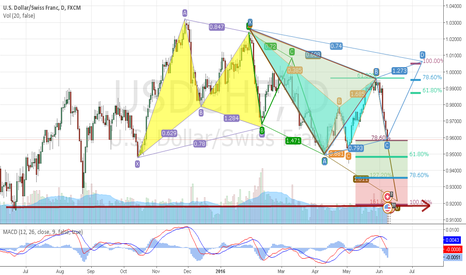 USDCHF: The Harmonic Patterns