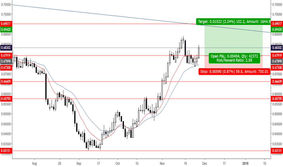 NZDCHF: NZDCHF TARGET 0.6942 | PULLBACK TO THE MEAN | EMA 10 EMA 20