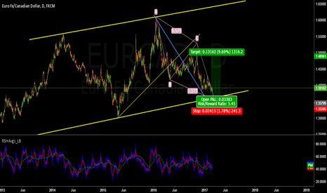 EURCAD: A level to look for on EURCAD