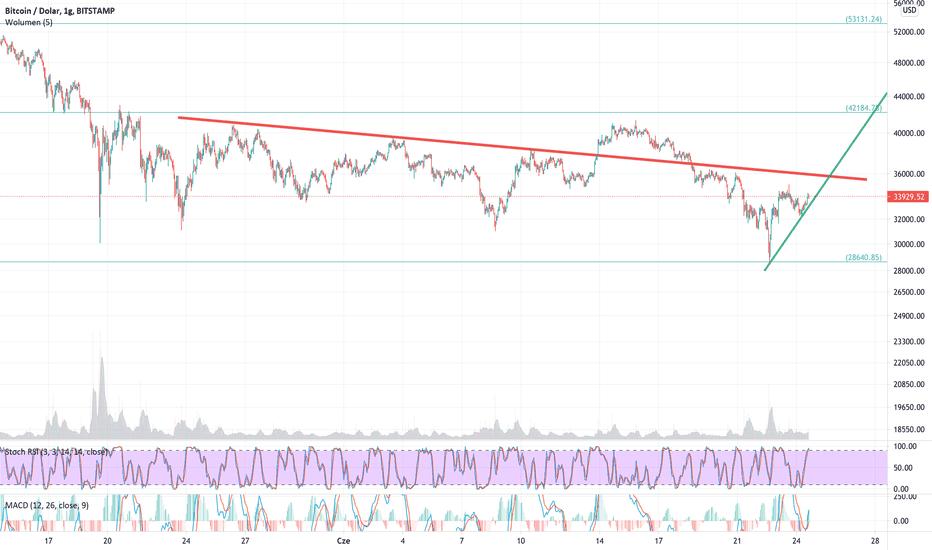 bitcoin stock grafic)