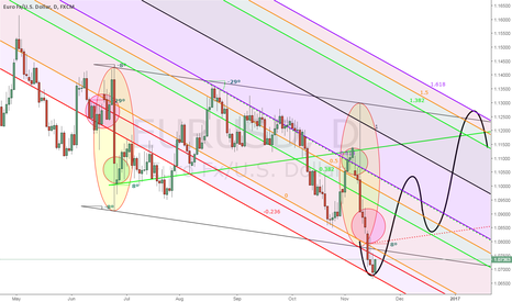 EURUSD: eur/usd trading idea (Daily)