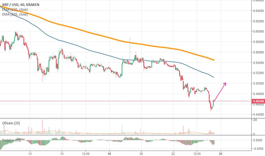 XRPUSD: Price Action покупка  XRP