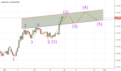 EURUSD: Predicted Price Movement EUR/USD Daily Chart