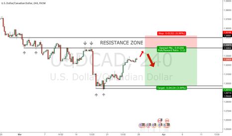 USDCAD: Short term bullish activity but short positions still favorable