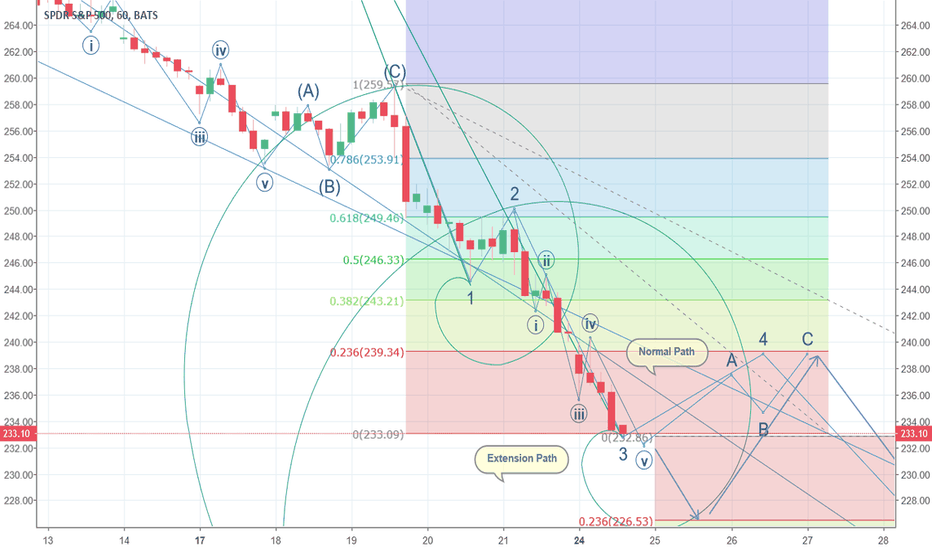 SPY: SPY Ending wave v of (3) Bearish Reaction: Relief Rally (4) TBD