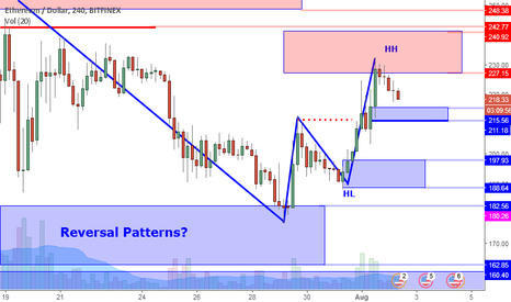 ETHUSD: ETHUSD Perspective And Levels: Higher Low, Where's The Volume?