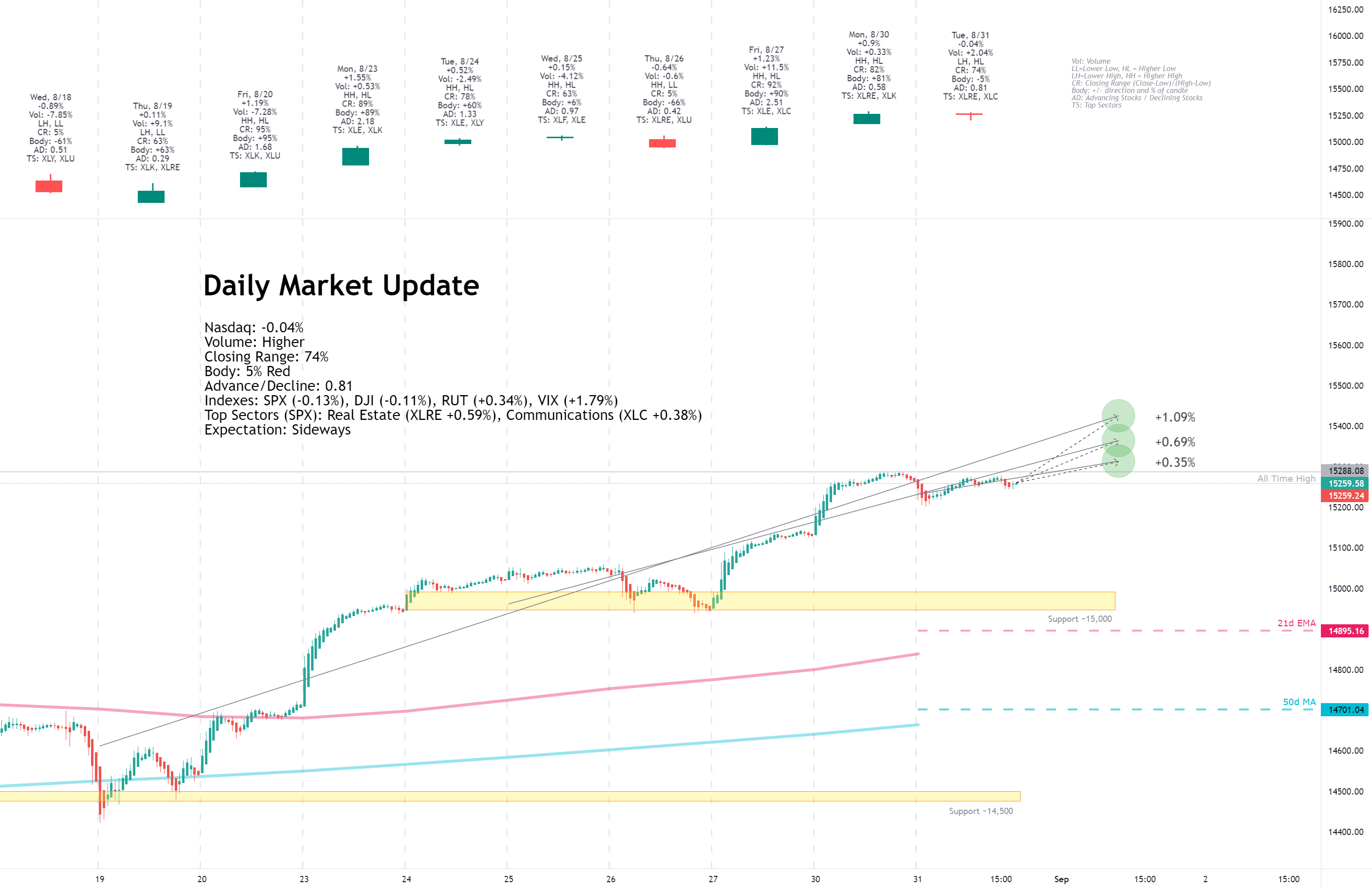 Daily Market Update for 8/31