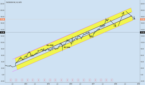 FB: Core value channel with buy and sell zones