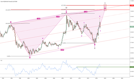 EURGBP: EURGBP : continuation of the bull trend
