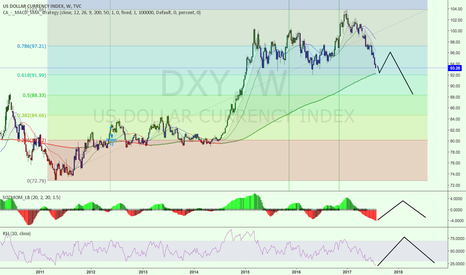 DXY: DXY 1W