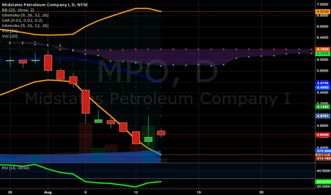 MPO: Possible Reversal