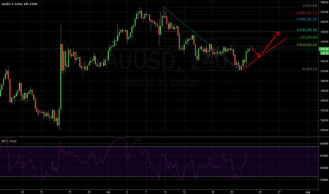 XAUUSD: XAUUSD: THE BEST WAY FOR GOLD TO GO