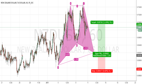 NZDUSD: Bullish Gartley/ NZD USD