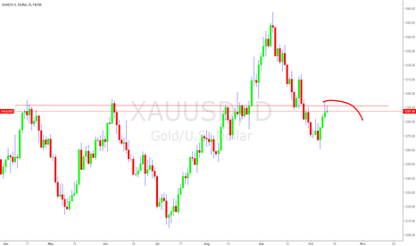 XAUUSD: XAUUSD short, right sholder