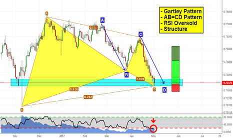 CADCHF: Will CADCHF go up? It seems so!