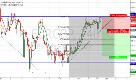 EURGBP: Range trading EURGBP