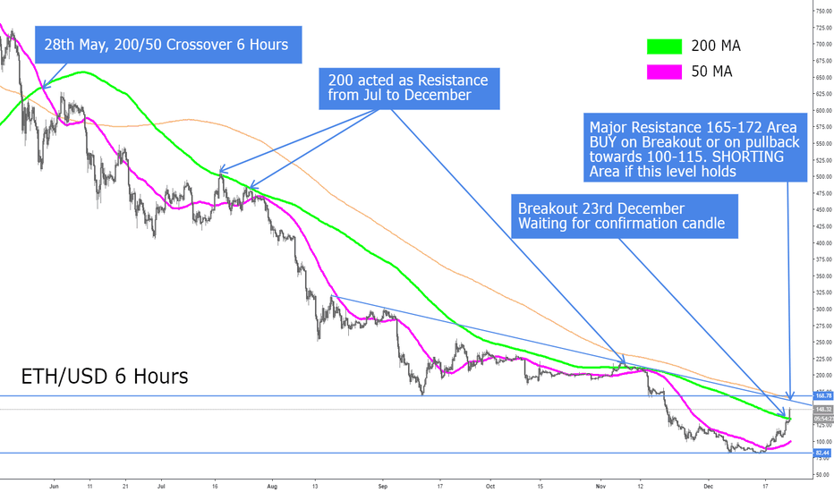 ETHUSD: Ethereum Buy & Sell Zones