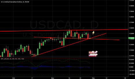 USDCAD: USDCAD Long , Going north if held at current support