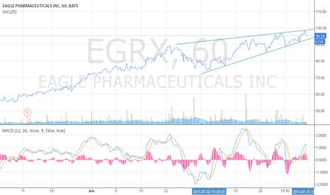 EGRX: EGRX