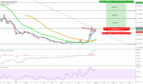 SCBTC: Possible swing trade opportunity with SIA Coin.