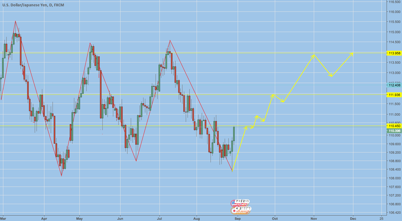 THE FUTURE OF  US DOLLARS -NO THEORY US DOLLAR NEWS-TradingView