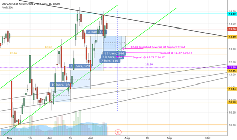 AMD: Still Has Some Moves to Make Before SHowing Its True Colors