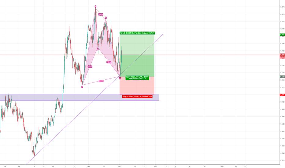 CHFEUR: CHF/EUR Bullish Bat formation